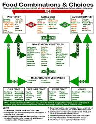 Perfect Health Diet Food Chart This Chart Visually Demonstrates Which Food Groups Can Be