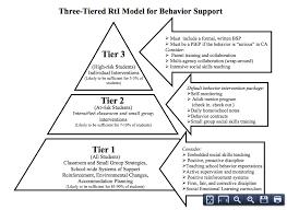 Behavior Plans Classroom Management