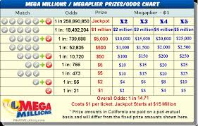Frequency Of Florida Lotto Numbers