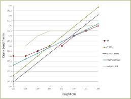 Mountain Bike Crank Arm Length Chart Bikedynamics Bike Fitting Specialists Crank Arm Lengths
