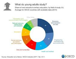 Educational Charts Manufacturers In India 6 Charts On Education Around The World World Economic Forum