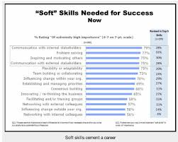 Top Skills For Resume Stunning Job Search Resume You Need To Include Soft Skills Job Market