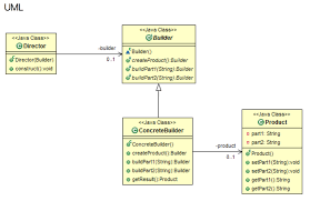 Java Builder Pattern Example