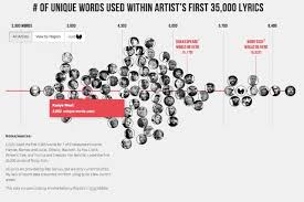 See Who Has The Biggest Vocabulary In Rap Spin