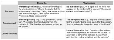 Examples Of Strengths Overview Of Strengths And Weaknesses With Examples Of