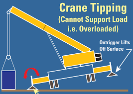 Pm Crane Load Chart Is That Crane Tipping Wheco