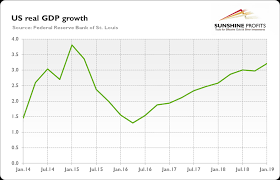 Spain Gdp Chart U S Gdp Accelerates While Socialists Triumph In Spain Will