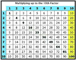 Tens Chart Math Counting By Tens