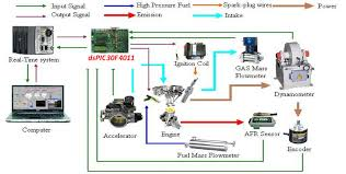 the control system diagram for a 500 c c motorcycle engine the control system diagram for a 500 c c motorcycle engine