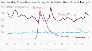 Trump Popularity Chart For One Day Bowsettes Search Popularity Higher Than Donald