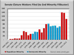 Senate Filibuster History Chart Cloture Vote Health Reform Trends Research And Analysis