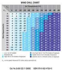Uv Index Heat And Wind Chill Products Canada Ca