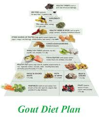 Diet Chart For Gout Arthritis Gout Is A Painful And Difficult Form Of Arthritis Gout Has