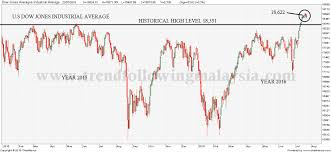 Malaysia Stock Market Chart U S Stock Market At New High To Spillover Into Malaysia