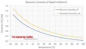 Methanol Dynamic And Kinematic Viscosity