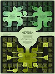 Basic Flowchart Viruses And Vaccines A Basic Flowchart Of Viral Families American