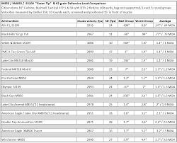 62 Grain 5 56 Nato Accuracy Velocity Comparison Prepared