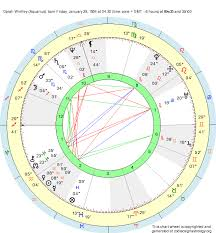 Oprah Winfrey Birth Chart Birth Chart Oprah Winfrey Aquarius Zodiac Sign Astrology