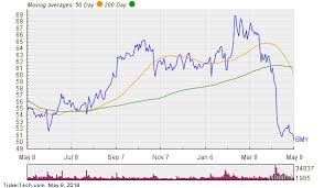 Bmy Stock Quote Delectable New 48Week Low Could Prompt More Insider Buying At BMY Nasdaq