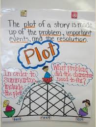 Character Setting Plot Chart Story Elements