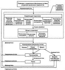 Опционы и их применение в управлении финансами предприятия