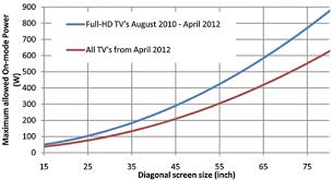 Factual Crt Tv Power Consumption Chart 2019