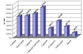 Большой Каталог Рефератов Курсовая работа Налоги и внебюджетные  Это обусловлено прежде всего тем что у данных городов по сравнению с г о Самара значительный объем безвозмездных поступлений