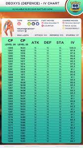 Deoxys Defence Iv Chart 90 Ivs Plus 10 10 10