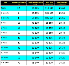 Children S Resting Heart Rate Chart Clinical Practice Guidelines Normal Ranges For