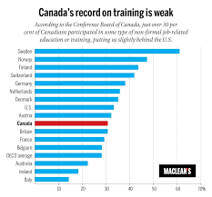 What Are Some Job Skills The Myths About Canadas Skill Gap
