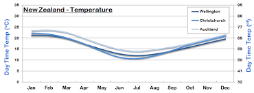 New Zealand Climate Chart New Zealand Weather