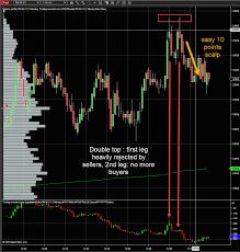 Dow jones futures 10 points scalp ...