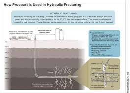 Frac Sand 101 What Does It Take To Enter The High Value