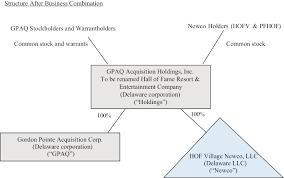 Fox Rothschild Salary Chart Gpaq Acquisition Holdings Inc Business Merger Registration S 4