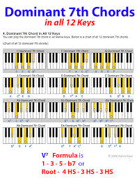 Major Scale Chord Progression Chart Dominant 7th Chord