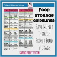 Food Storage Hierarchy Chart Marvelous Best Images About