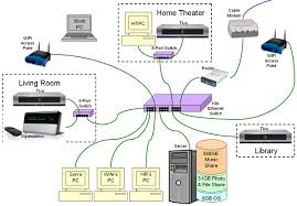 wiring a house for ethernet the wiring diagram whole house ethernet wiring avs forum home theater discussions house wiring