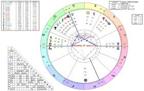 Draconic Chart Calculator Draconic Chart Sunsigns Org Time Chart Sun Sign Map
