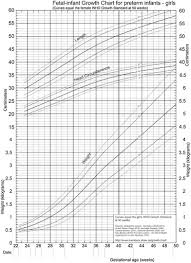 Growth Charts In Neonates Sciencedirect