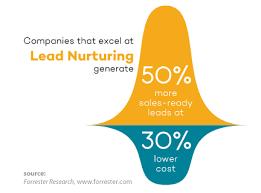 Lead Nurturing How Lead Nurturing Can Boost Your Sales