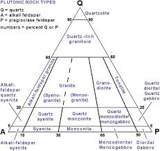 Igneous Rock Classification Using Diagrams Igneous Rock