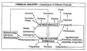 essay on chemical industry diagram  classification of chemical products