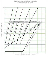 Aircraft Cabin Pressure Differential Chart G450 Low Cabin Altitude Operations