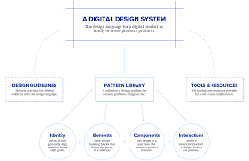 A Pattern Approach To Interaction Design Elements Of Design Pattern Diagram Design System Design