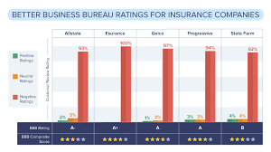 progressive insurance consumer reviews graph