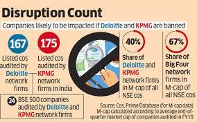 Kpmg Stock Chart Ifin Deloitte Govt Demand To Bar Ifin Auditors Deloitte