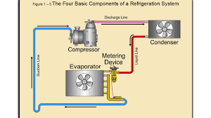 Hvac Learning Solutions Chart Commercial Refrigeration Classes Hvac Training Solutions