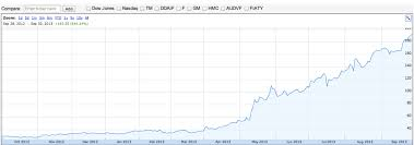 Graph Of The Day Teslas Insane Stock Surge Why