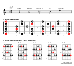 Guitar Pentatonic Scales Chart Pdf Use What You Know Creative Applications For Minor