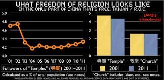 Taiwan Religion Pie Chart